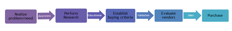 B2B Buying Decision Process