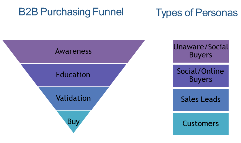 Purchasing Funnel